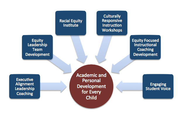 Services Offered The Equity Collaborative